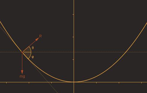 Parabola Diagram
