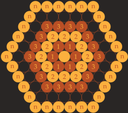 The cells in a beehive have a hexagonal cross-section. Hexagons are said to tessellate, which is to say that they may be arranged in a repeating pattern to completely fill a plane. If the hexagons were to be replaced with circles, around 9.31% of the available area in the plane would be 'wasted', due to its being found in-between the circles.