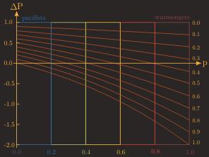 position_curve